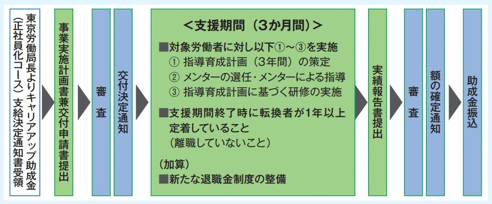 東京労働局からキャリアアップ助成金の支給決定通知書を受領