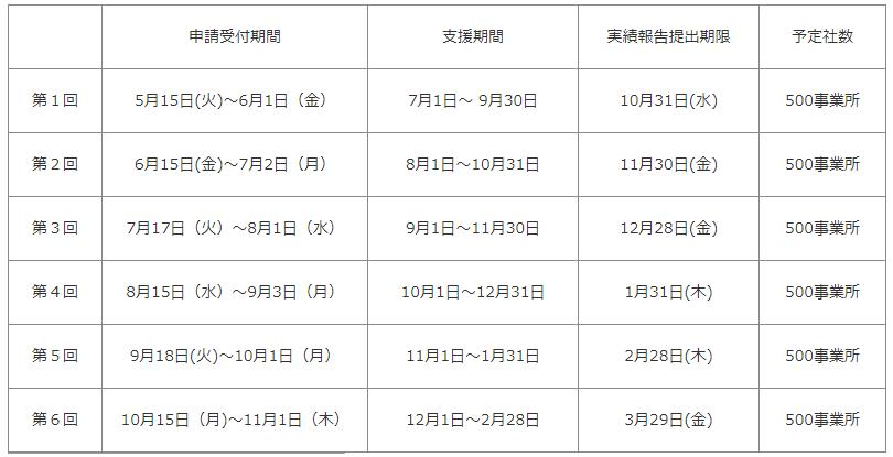 東京都正規雇用等転換安定化支援助成金の申請期間